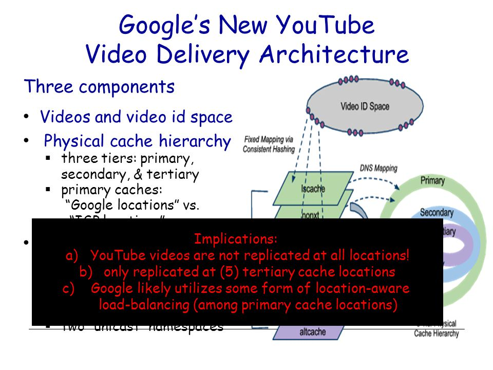 Google's New YouTube Video Delivery Architecture