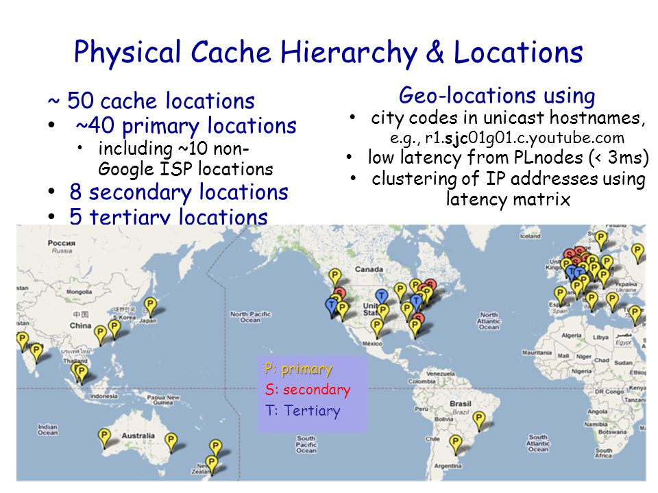 Physical Cache Hierarchy & Locations