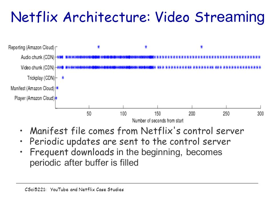 Netflix Architecture: Video Streaming