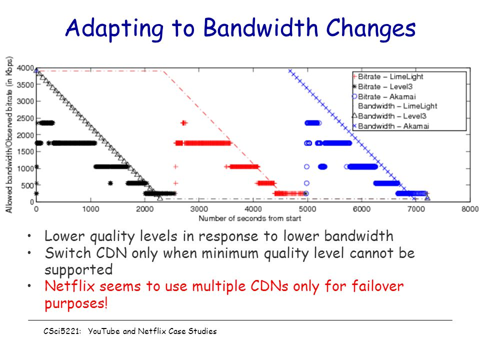Adapting to Bandwidth Changes