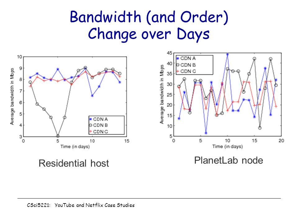Bandwidth (and Order) Change over Days