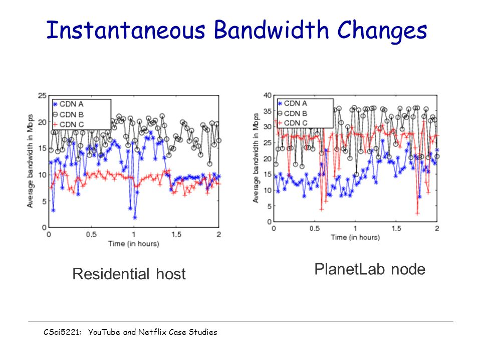 Instantaneous Bandwidth Changes