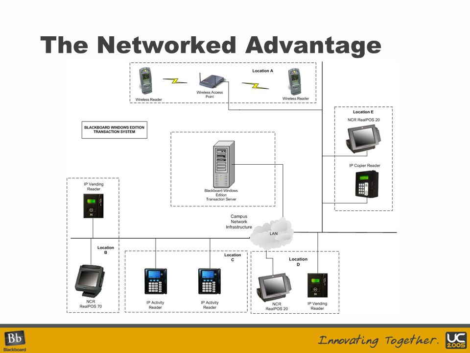 The Networked Advantage
