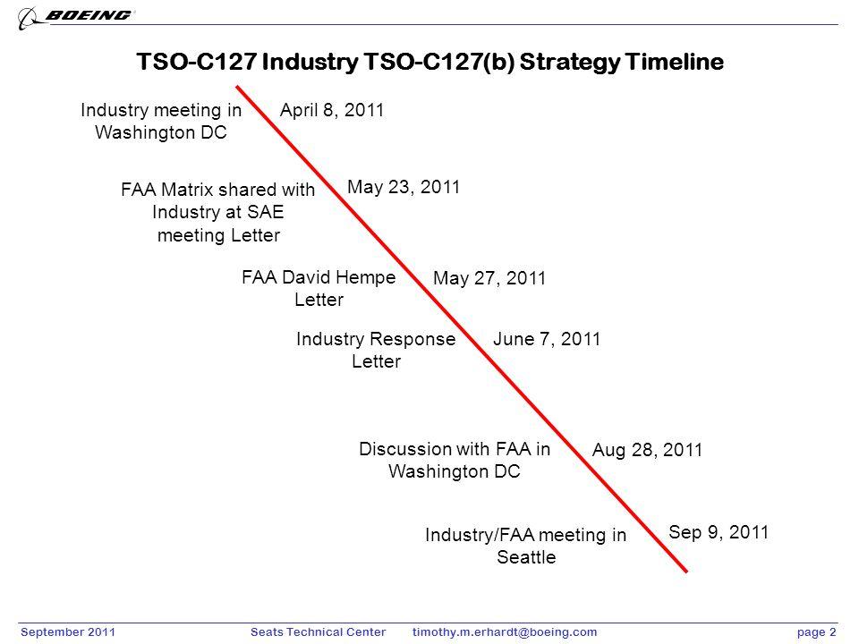 TSO-C127 Industry TSO-C127(b) Strategy Timeline