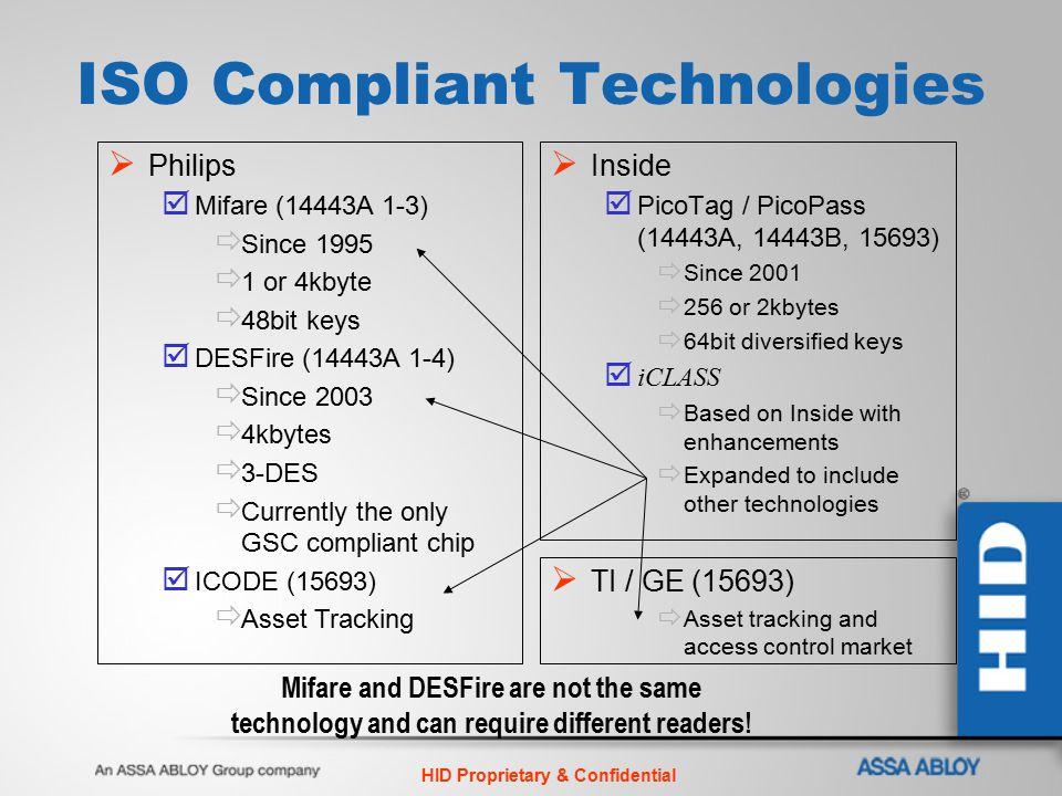 ISO Compliant Technologies