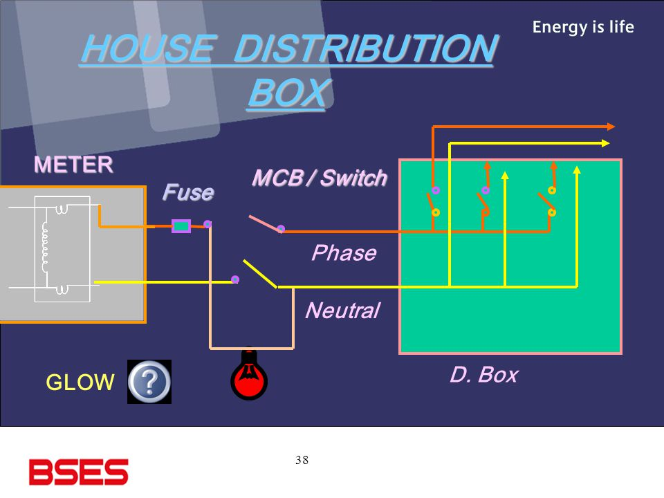 HOUSE DISTRIBUTION BOX