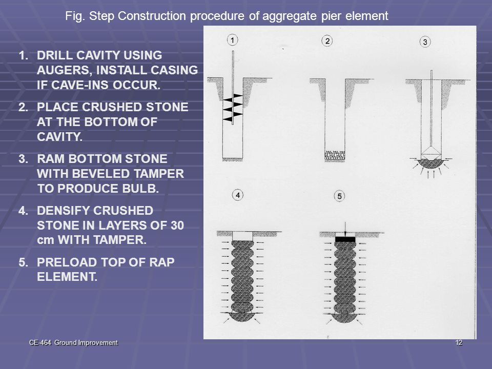 Fig. Step Construction procedure of aggregate pier element