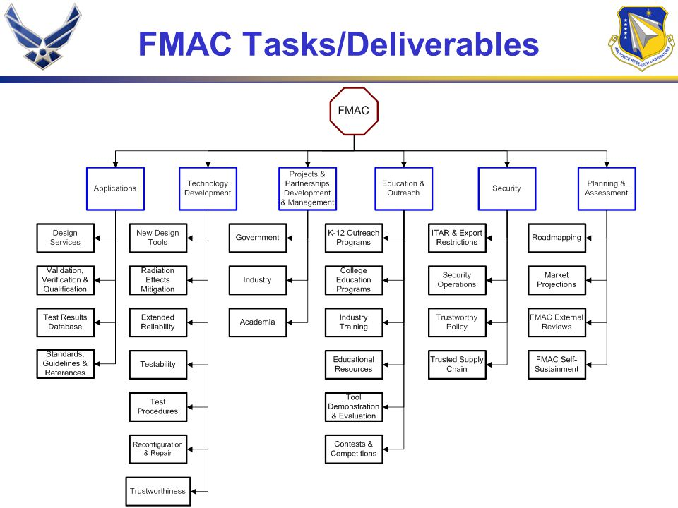FMAC Tasks/Deliverables