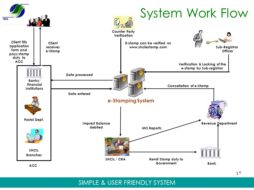 System Work Flow SIMPLE & USER FRIENDLY SYSTEM e-Stamping System 17