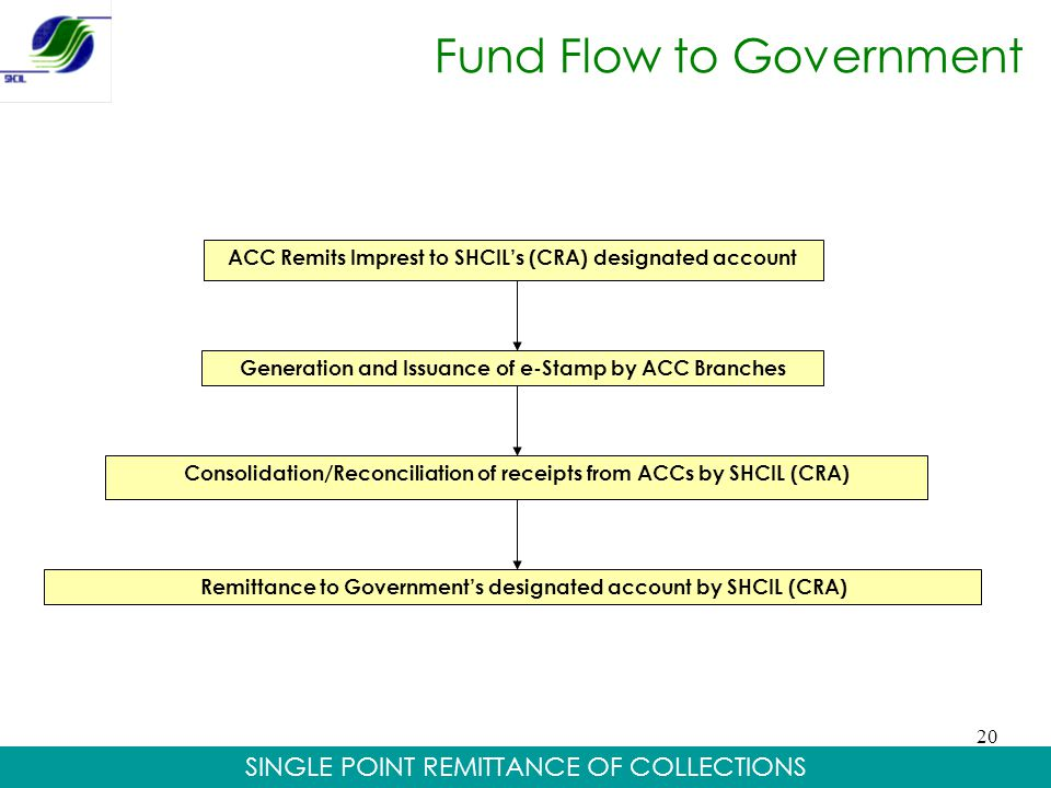 Fund Flow to Government