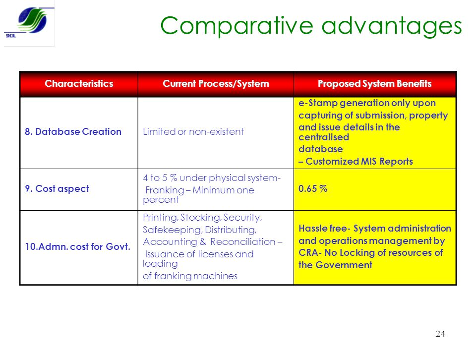 Current Process/System Proposed System Benefits
