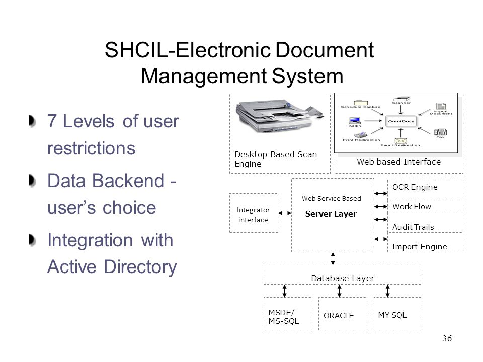 SHCIL-Electronic Document Management System
