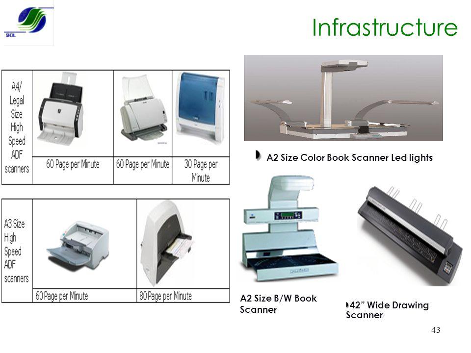 Infrastructure A2 Size Color Book Scanner Led lights
