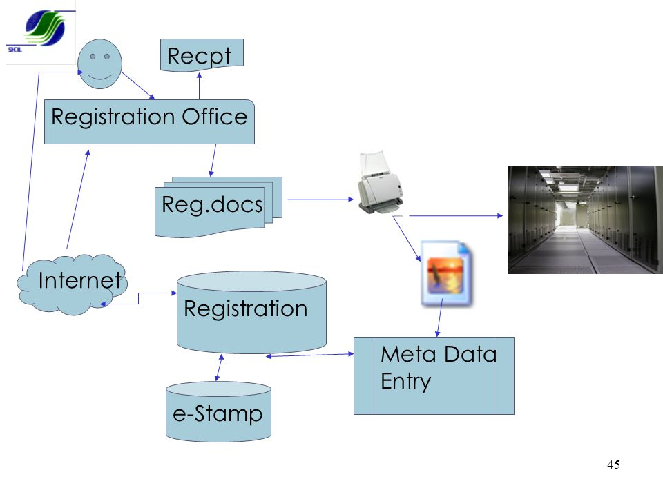 Recpt Registration Office Reg.docs Internet Registration Meta Data Entry e-Stamp