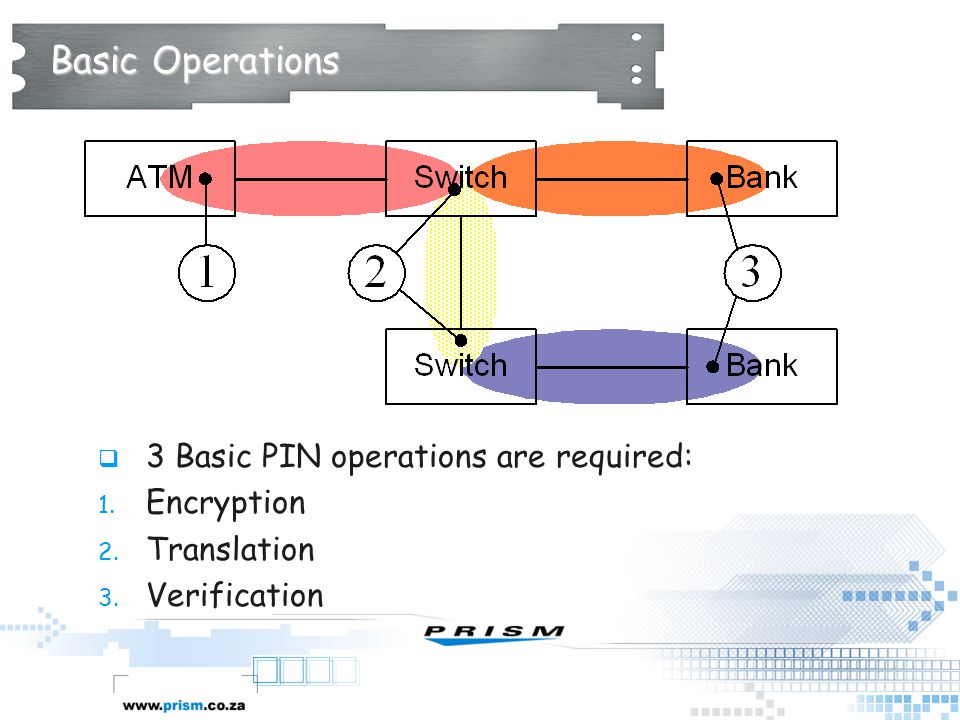 Basic Operations 3 Basic PIN operations are required: Encryption