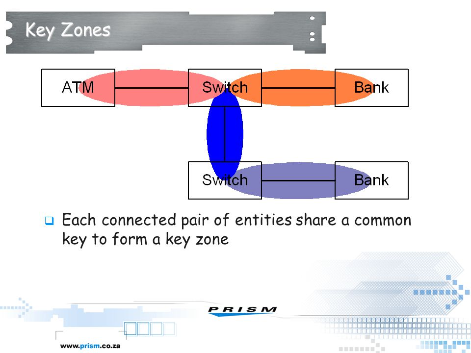 Key Zones Each connected pair of entities share a common key to form a key zone