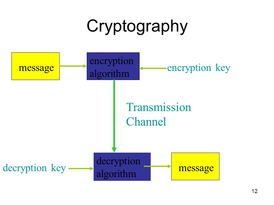 Cryptography Transmission Channel decryption algorithm