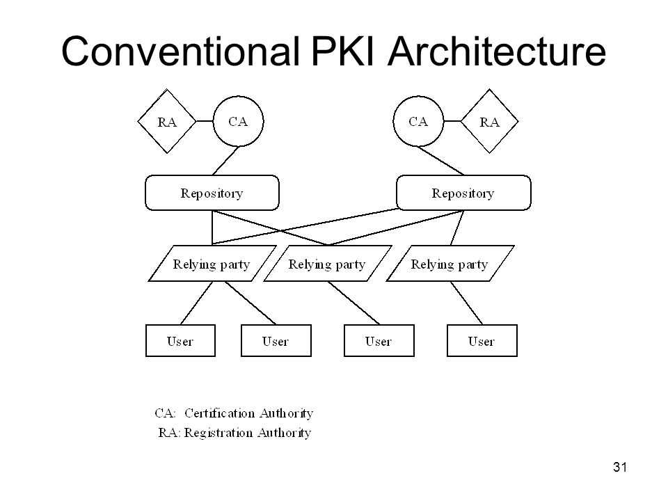 Conventional PKI Architecture