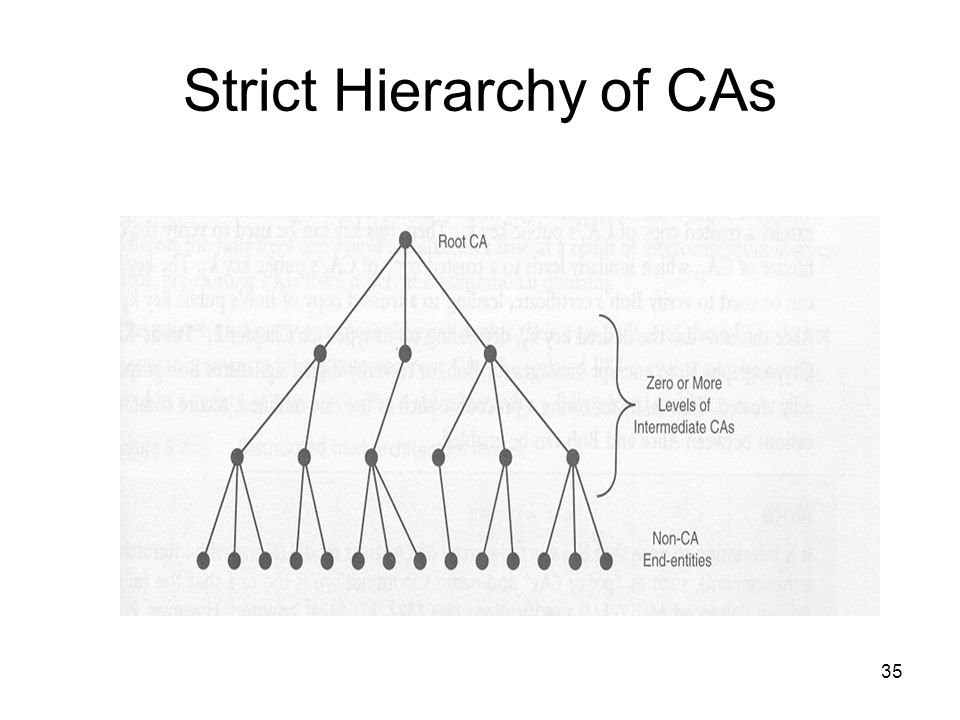 Strict Hierarchy of CAs