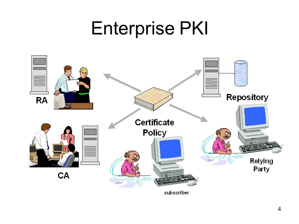 Enterprise PKI