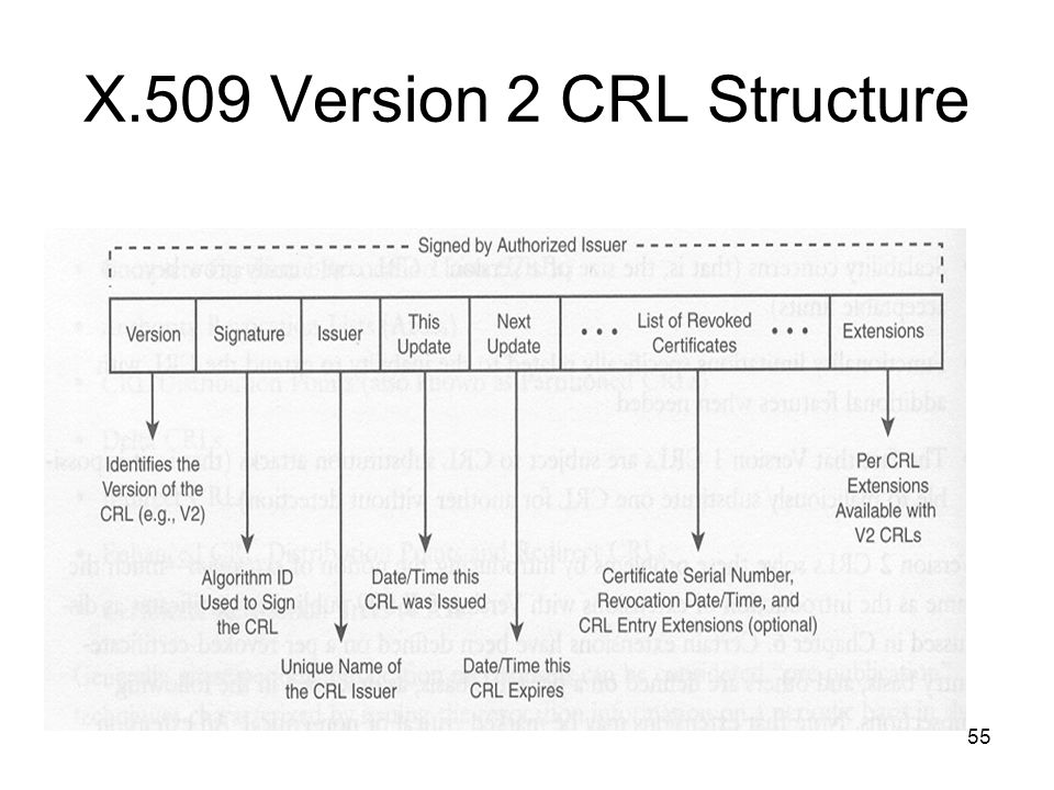 X.509 Version 2 CRL Structure