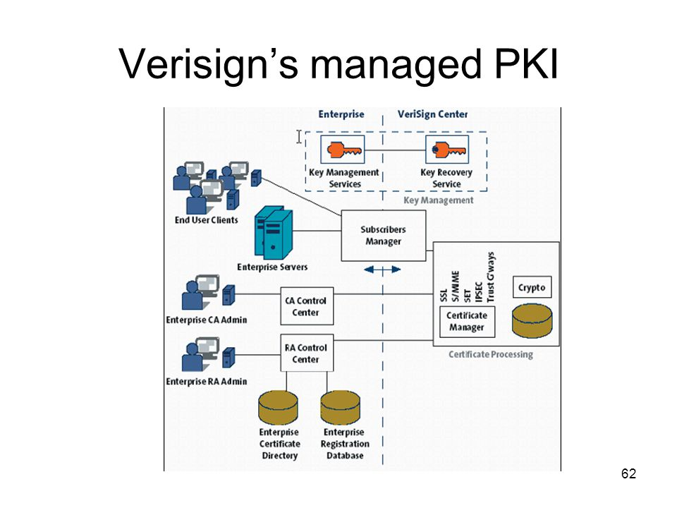 Verisign's managed PKI