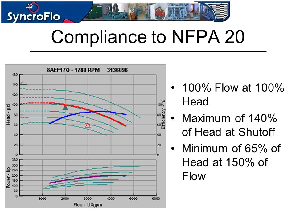 Compliance to NFPA 20 100% Flow at 100% Head