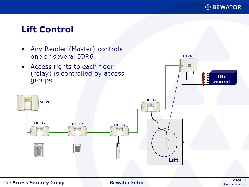 Lift Control Any Reader (Master) controls one or several IOR6