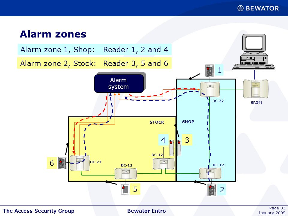 Alarm zones Alarm zone 1, Shop: Reader 1, 2 and 4 Alarm zone 2, Stock: