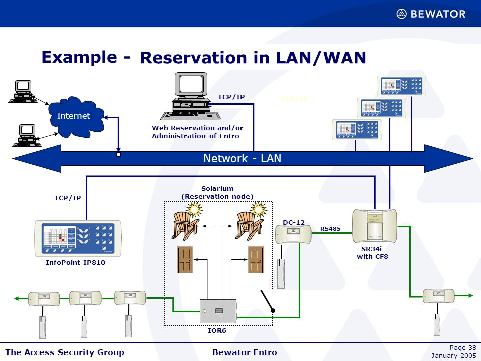 Reservation in LAN/WAN with machine & door control