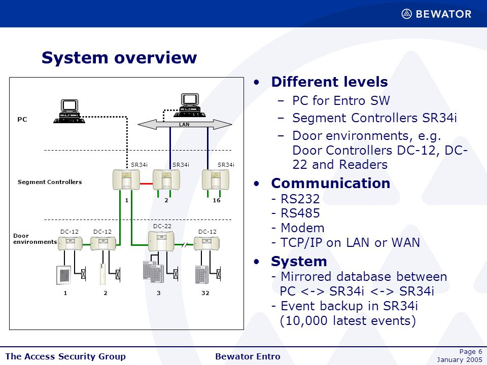 System overview Different levels