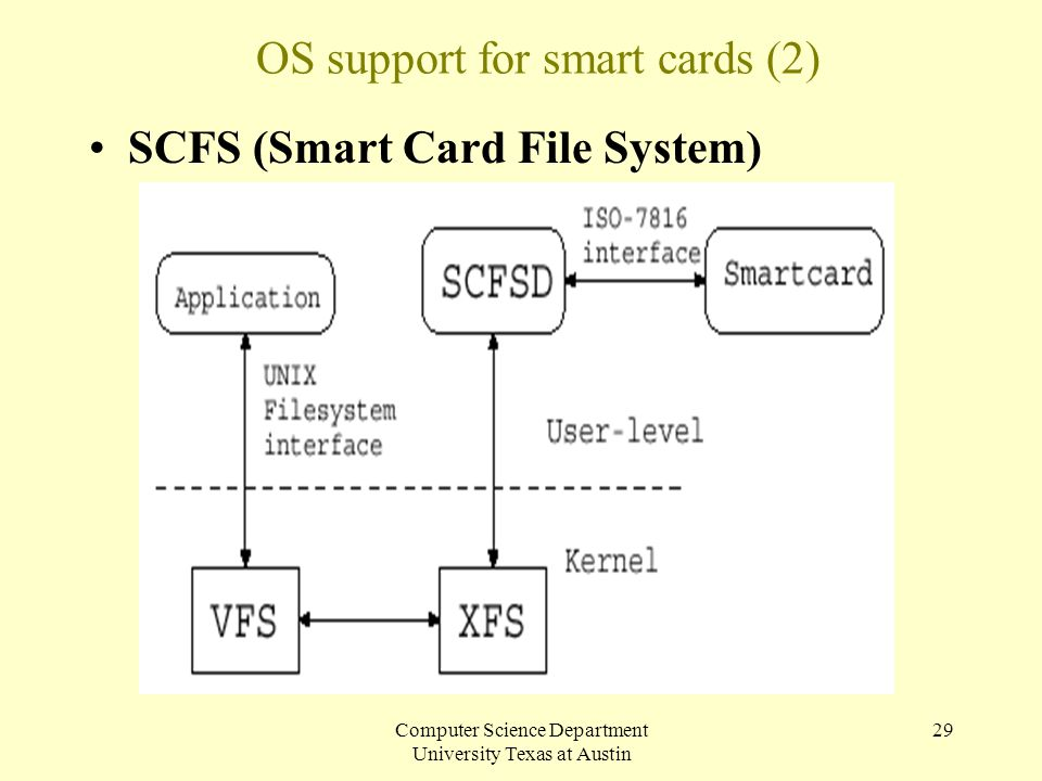 OS support for smart cards (2)