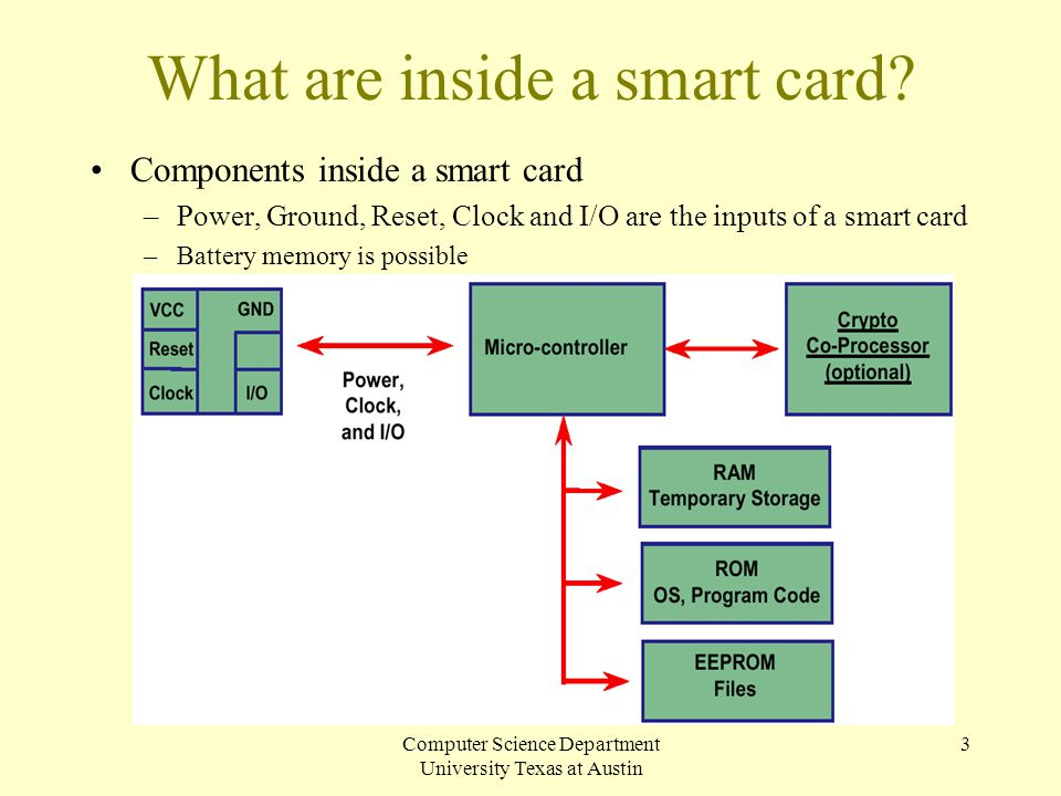 What are inside a smart card