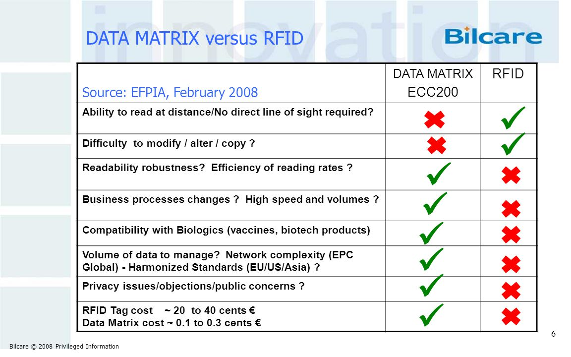         DATA MATRIX versus RFID RFID