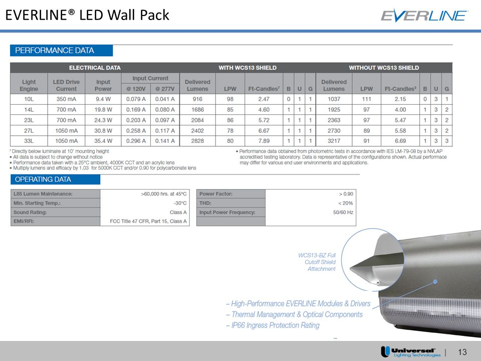 EVERLINE® LED Wall Pack