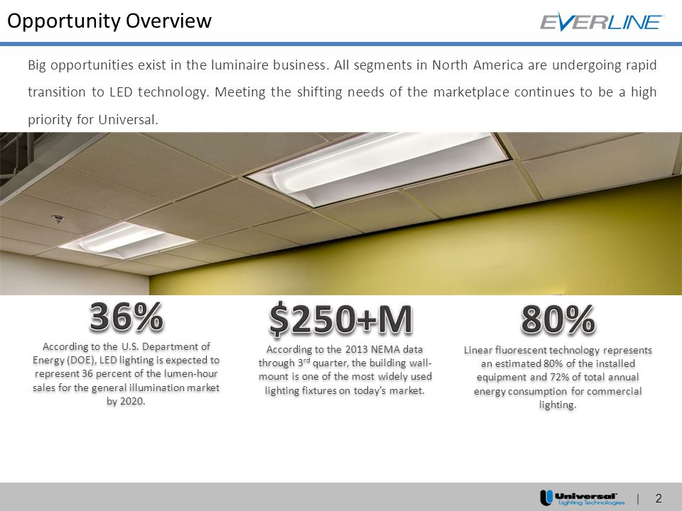36% $250+M 80% Opportunity Overview