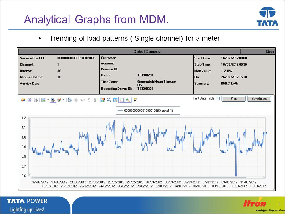 Analytical Graphs from MDM.