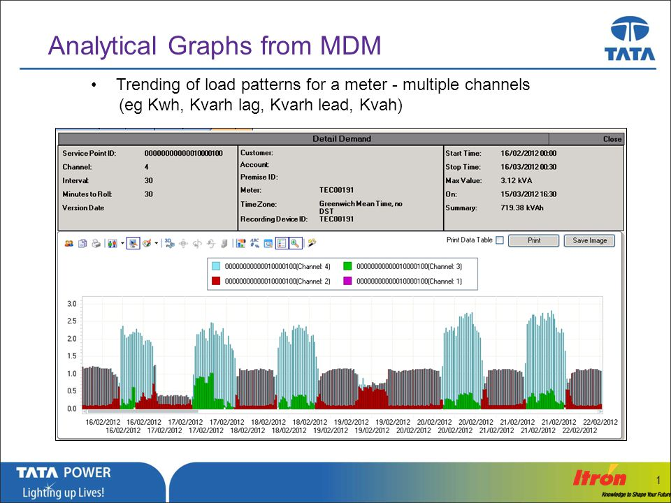 Analytical Graphs from MDM