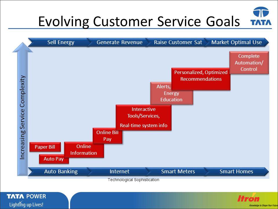 Evolving Customer Service Goals