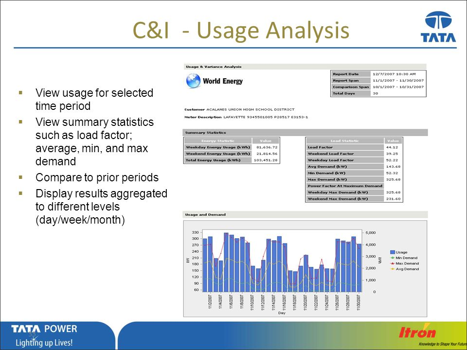 C&I - Usage Analysis View usage for selected time period