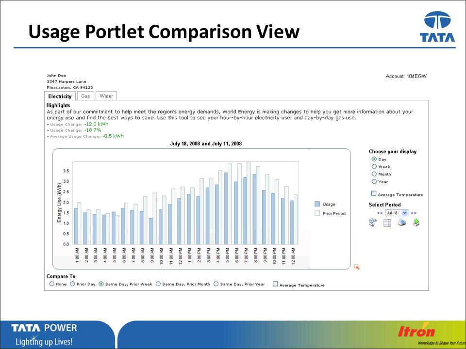 Usage Portlet Comparison View