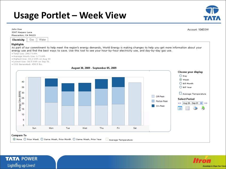 Usage Portlet – Week View