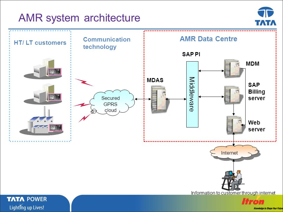 AMR system architecture