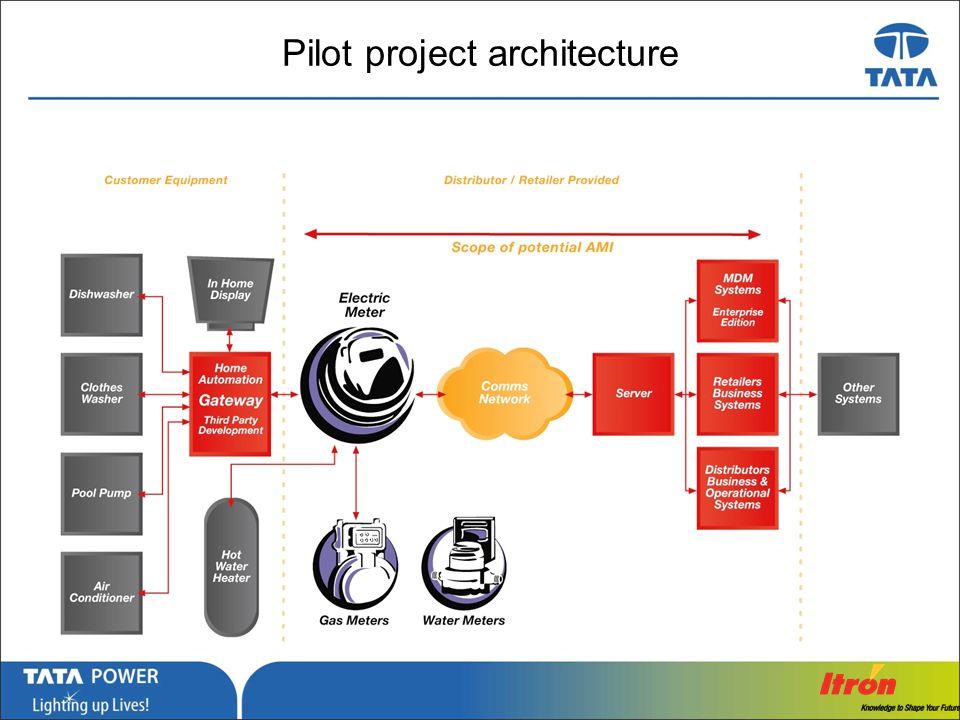 Pilot project architecture