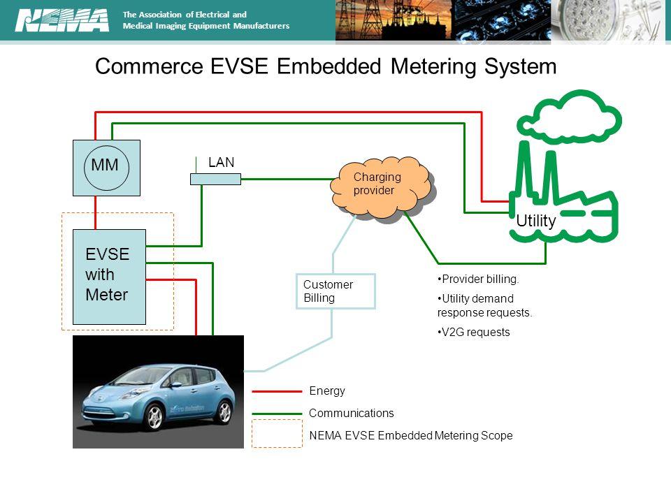 Commerce EVSE Embedded Metering System