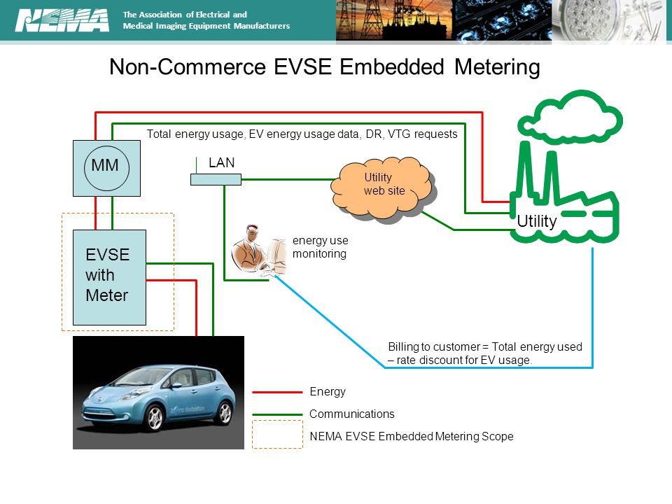Non-Commerce EVSE Embedded Metering