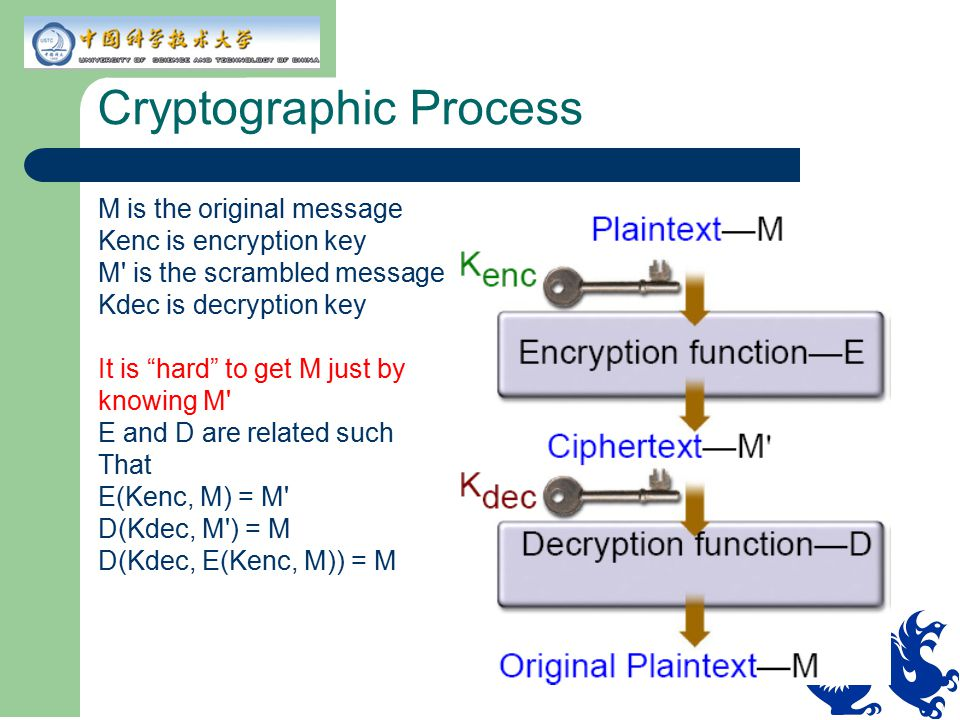 Cryptographic Process