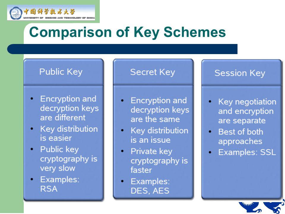 Comparison of Key Schemes