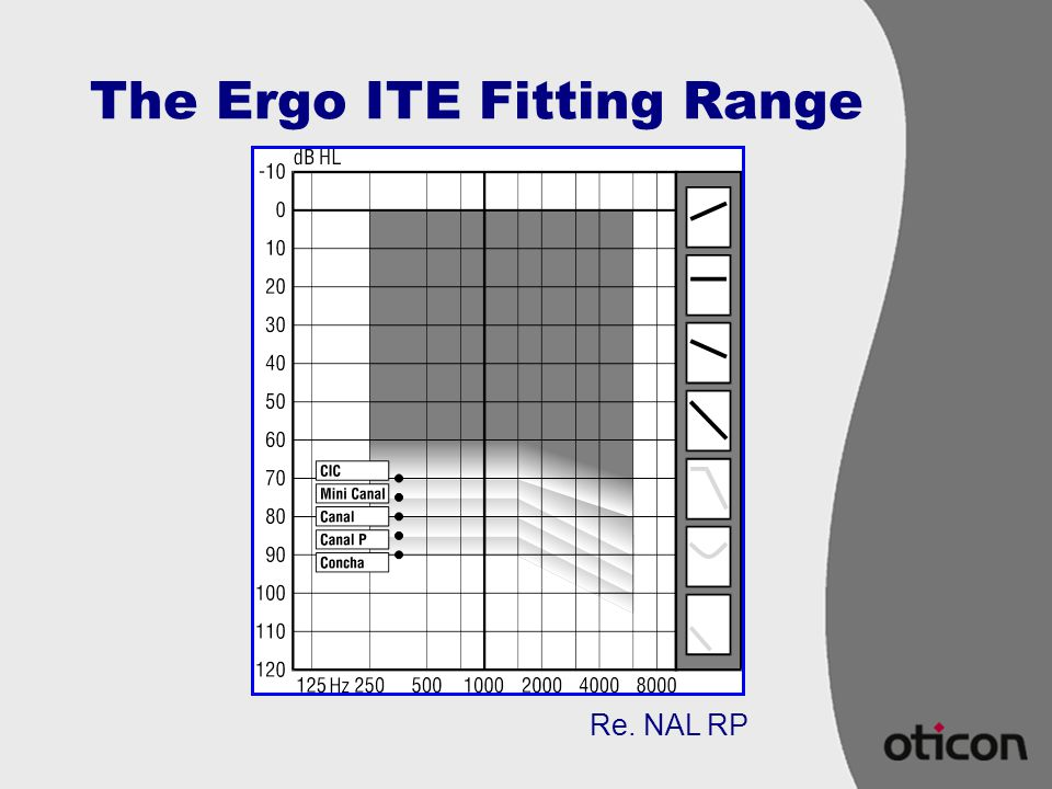 The Ergo ITE Fitting Range