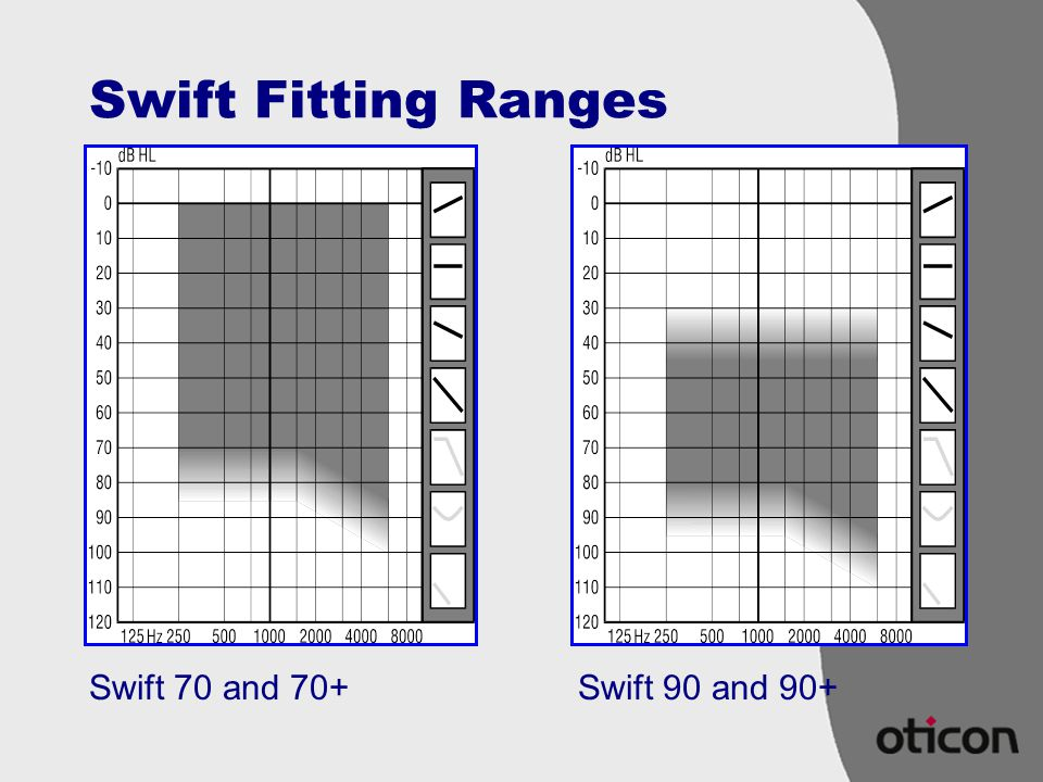 Swift Fitting Ranges Swift 70 and 70+ Swift 90 and 90+